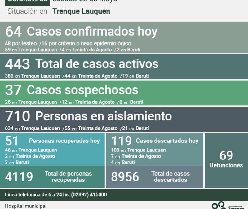 COVID-19: LOS CASOS ACTIVOS SON 443, TRAS CONFIRMARSE 64 NUEVOS CASOS, REGISTRARSE UN DECESO Y RECUPERARSE 51 PERSONAS MÁS