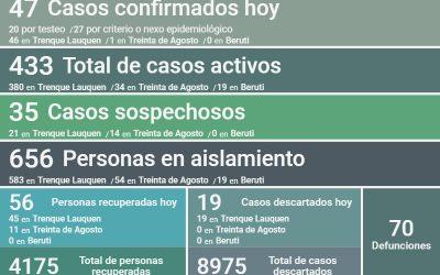 COVID-19: HAY 433 CASOS ACTIVOS EN EL DISTRITO