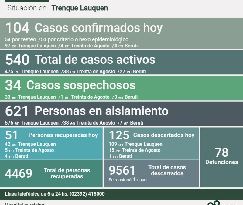 LOS CASOS ACTIVOS DE COVID-19 SUBIERON A 540: SE CONFIRMARON 104 NUEVOS CASOS, HUBO DOS DECESOS Y 51 PERSONAS RECUPERADAS MÁS