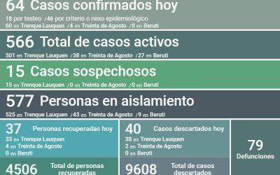 FUERON CONFIRMADOS 64 NUEVOS CASOS DE COVID-19, HUBO UN DECESO Y OTRAS 37 PERSONAS RECUPERADAS, SIENDO HOY 566 LOS CASOS ACTIVOS