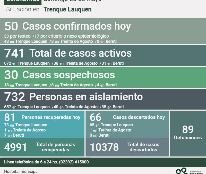 LOS CASOS ACTIVOS DE COVID-19 SON 741: FUERON CONFIRMADOS 50 NUEVOS CASOS, HUBO UN DECESO Y SE RECUPERARON 81 PERSONAS MÁS