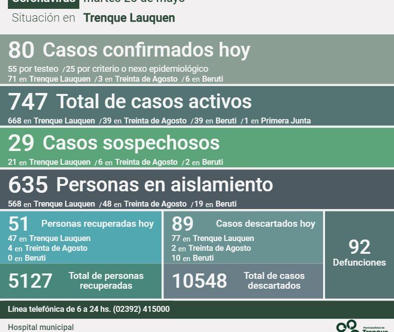 COVID-19: LOS CASOS ACTIVOS SON 747 DESPUÉS DE CONFIRMARSE 80 NUEVOS CASOS, DOS DECESOS Y 51 PERSONAS RECUPERADAS MÁS