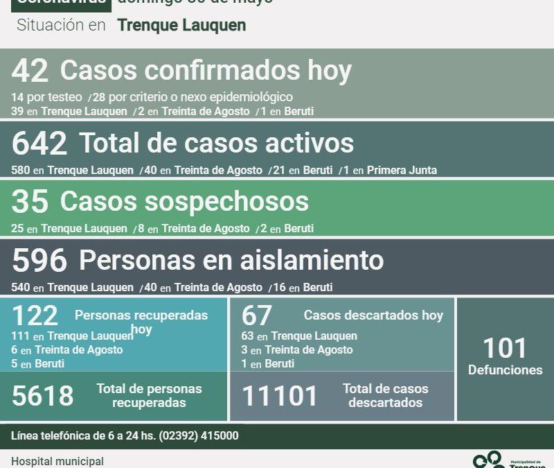 COVID-19: LOS CASOS ACTIVOS EN EL DISTRITO SON 642, TRAS CONFIRMARSE 42 NUEVOS CASOS, RECUPERARSE 122 PERSONAS Y DESCARTARSE 67 CASOS
