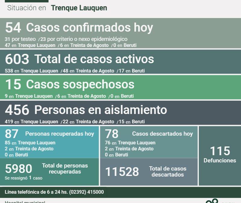 COVID-19:  HAY 603 CASOS ACTIVOS EN EL DISTRITO, TRAS CONFIRMARSE 54 NUEVOS CASOS,  TRES DECESOS Y 87 PERSONAS RECUPERADAS MÁS