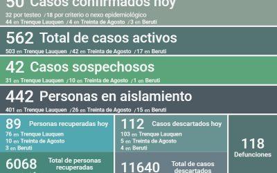 LOS CASOS ACTIVOS DE COVID-19 SON 562: SE CONFIRMARON 50 NUEVOS CASOS, HUBO TRES DECESOS Y SE RECUPERARON 89 PERSONAS MÁS