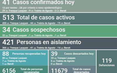CON 41 NUEVOS CASOS CONFIRMADOS DE COVID-19, UN DECESO Y OTRAS 88 PERSONAS RECUPERADAS, HOY LOS CASOS ACTIVOS EN EL DISTRITO SON 513