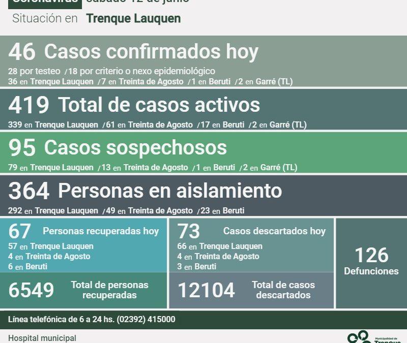 COVID-19: CON 46 NUEVOS CASOS CONFIRMADOS, UN DECESO Y OTRAS 67 PERSONAS RECUPERADAS, LOS CASOS ACTIVOS EN EL DISTRITO SON 419