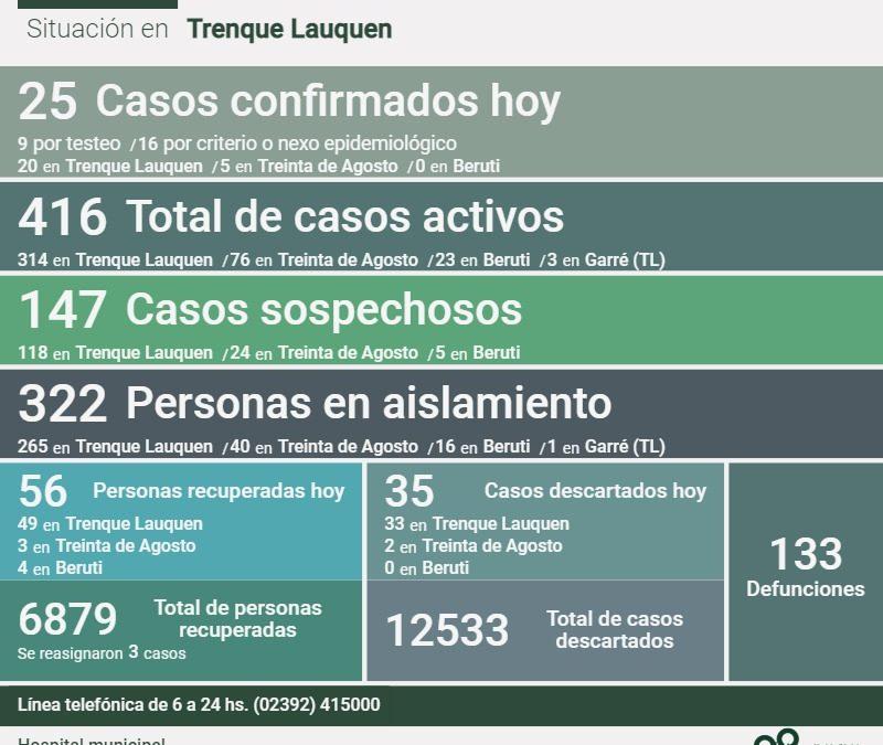 COVID-19: CON 25 NUEVOS CASOS CONFIRMADOS, OTRAS 56 PERSONAS RECUPERADAS Y 35 CASOS DESCARTADOS, LOS CASOS ACTIVOS SON 416