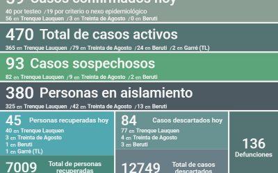 COVID-19: LOS CASOS ACTIVOS EN EL DISTRITO SON 470