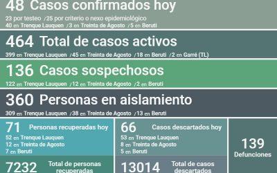 CON 48 NUEVOS CASOS CONFIRMADOS DE COVID-19 Y 71 PERSONAS MÁS RECUPERADAS, HOY SON 464 LOS CASOS ACTIVOS EN EL DISTRITO