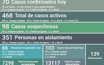 COVID-19: LOS CASOS ACTIVOS EN EL DISTRITO SON 468