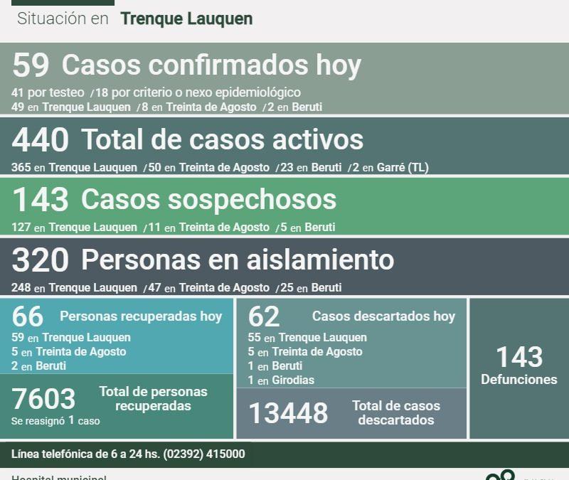 COVID-19: HAY 440 CASOS ACTIVOS EN EL DISTRITO