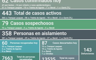 COVID-19: CON 62 NUEVOS CASOS CONFIRMADOS Y 60 PERSONAS MÁS RECUPERADAS, LOS CASOS ACTIVOS EN EL DISTRITO AHORA SON 443