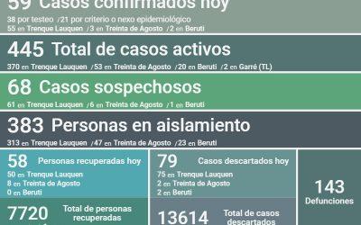 COVID-19: LOS CASOS ACTIVOS EN EL DISTRITO SON 445