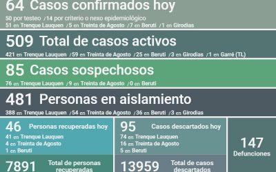 COVID-19: CON 64 NUEVOS CASOS CONFIRMADOS, UN DECESO, 46 PERSONAS MÁS RECUPERADAS Y 95 CASOS DESCARTADOS, LOS CASOS ACTIVOS SON 509