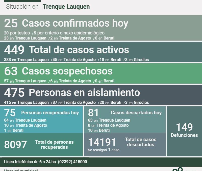 COVID-19: CON 25 NUEVOS CASOS CONFIRMADOS, 75 PERSONAS MÁS RECUPERADAS Y 81 CASOS DESCARTADOS, LOS CASOS ACTIVOS SON 449