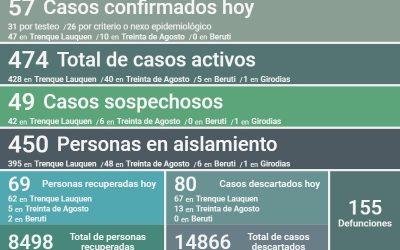 LOS CASOS ACTIVOS DE COVID-19 SON 474, TRAS CONFIRMARSE 57 NUEVOS CASOS, UN DECESO, 69 PERSONAS RECUPERADAS Y 80 CASOS DESCARTADOS