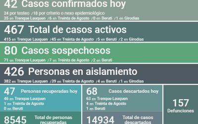 COVID-19:  FUERON CONFIRMADOS 42 NUEVOS CASOS, HUBO DOS DECESOS Y SE RECUPERARON 47 PERSONAS MÁS, SIENDO HOY 467 LOS CASOS ACTIVOS