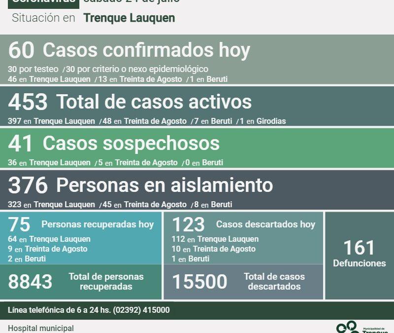 COVID-19: HAY 453 CASOS ACTIVOS, TRAS CONFIRMARSE 60 NUEVOS CASOS, DOS DECESOS, 75 PERSONAS RECUPERADAS MÁS Y 123 CASOS DESCARTADOS