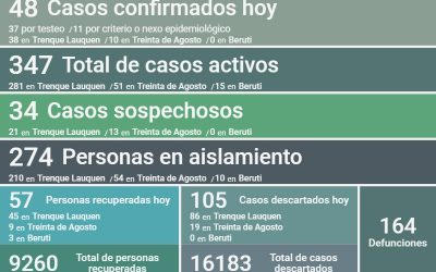 COVID-19: SON 347 LOS CASOS ACTIVOS EN EL DISTRITO