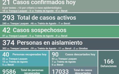 COVID-19:  CON 21 NUEVOS CASOS CONFIRMADOS,  OTRAS 40 PERSONAS RECUPERADAS Y 90 CASOS DESCARTADOS, LOS CASOS ACTIVOS SON 293