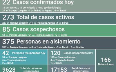 COVID-19: HAY 273 CASOS ACTIVOS EN EL DISTRITO