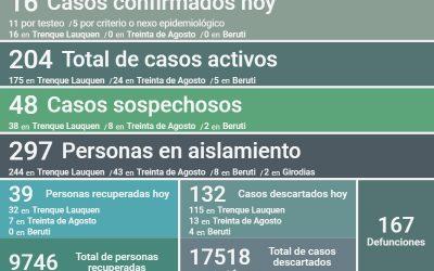 COVID-19: LOS CASOS ACTIVOS SON 204 AL CONFIRMARSE 16 NUEVOS CASOS, UN DECESO, 39 PERSONAS RECUPERADAS Y 132 CASOS DESCARTADOS