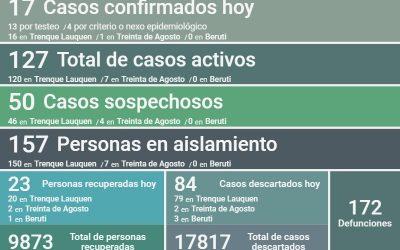 SON 127 LOS CASOS ACTIVOS DE COVID-19 EN EL DISTRITO