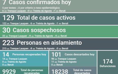 SON 129 LOS CASOS ACTIVOS DE COVID-19 EN EL DISTRITO