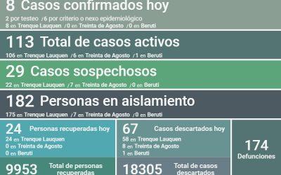 COVID-19: LOS CASOS ACTIVOS EN EL DISTRITO SON 113