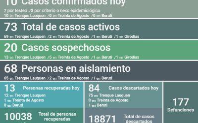 COVID-19: HAY 73 CASOS ACTIVOS EN EL DISTRITO