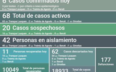 SON 68 LOS CASOS ACTIVOS DE COVID-19 EN EL DISTRITO