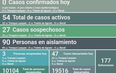 NO FUERON REPORTADOS CASOS POSITIVOS DE COVID-19 Y HUBO TRES PERSONAS RECUPERADAS, SIENDO 54 LOS CASOS ACTIVOS EN EL DISTRITO