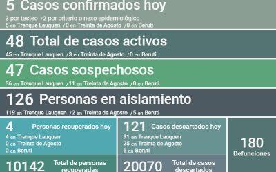 COVID-19: SON 48 LOS CASOS ACTIVOS EN EL DISTRITO