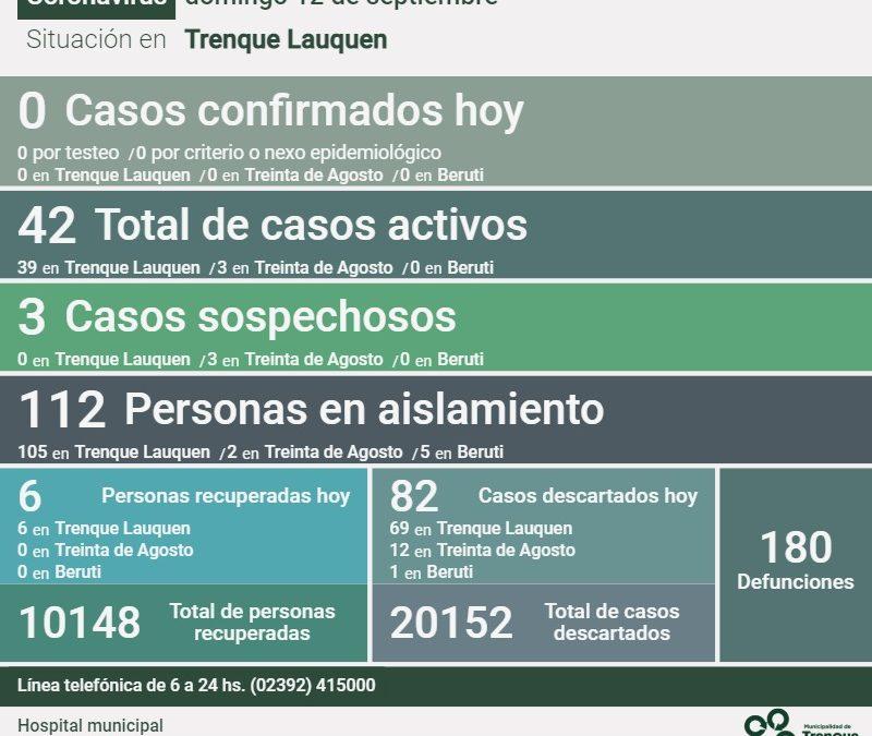 COVID-19: CON LA RECUPERACIÓN DE SEIS PERSONAS MÁS Y 82 CASOS DESCARTADOS, AHORA SON 42 LOS CASOS ACTIVOS EN EL DISTRITO