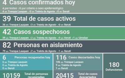 COVID-19: SON 39 LOS CASOS ACTIVOS EN EL DISTRITO, TRAS CONFIRMARSE CUATRO NUEVOS CASOS Y RECUPERARSE OTRAS SEIS PERSONAS