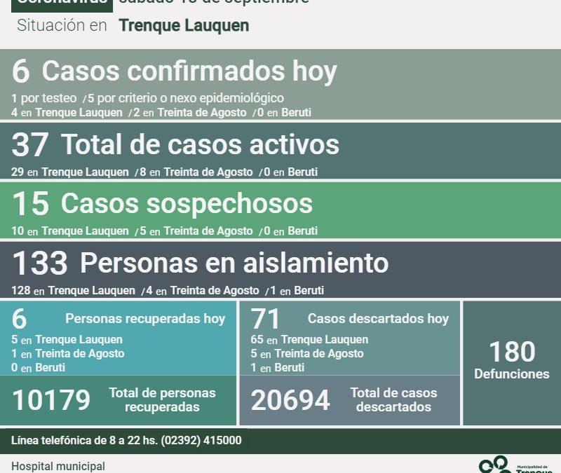 COVID-19: LOS CASOS ACTIVOS EN EL DISTRITO SE MANTIENEN EN 37