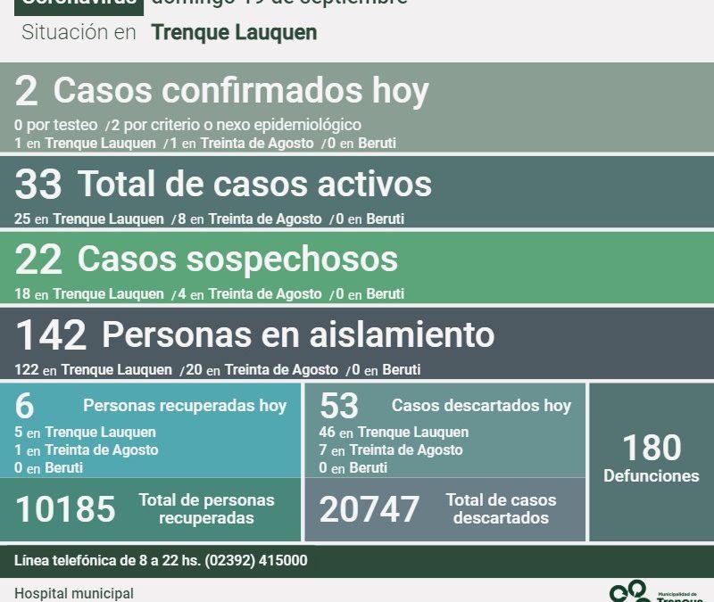 COVID-19: LOS CASOS ACTIVOS EN EL DISTRITO SON 33