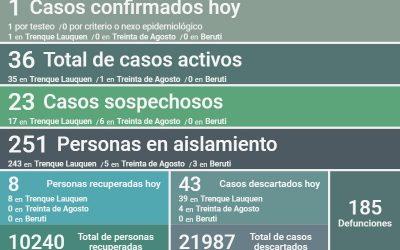 COVID-19: LOS CASOS ACTIVOS EN EL DISTRITO SON 36, DESPUÉS DE CONFIRMARSE UN CASO POSITIVO Y OCHO PERSONAS RECUPERADAS