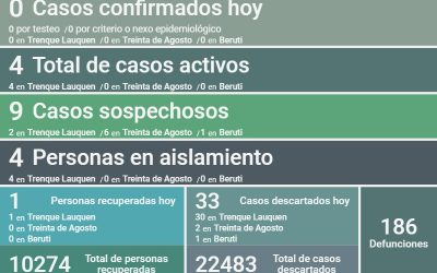 COVID-19: SIN NUEVOS CASOS POSITIVOS, CON UNA PERSONA RECUPERADA MÁS Y 33 CASOS DESCARTADOS, HOY LOS CASOS ACTIVOS SON CUATRO