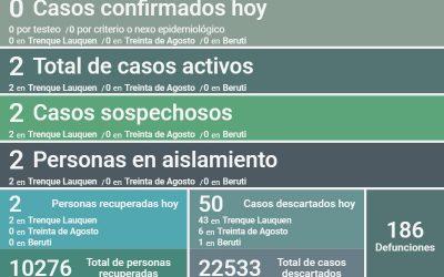 SON DOS LOS CASOS ACTIVOS DE COVID-19 EN EL DISTRITO: NO HUBO NUEVOS CASOS POSITIVOS Y SE RECUPERARON OTRAS DOS PERSONAS