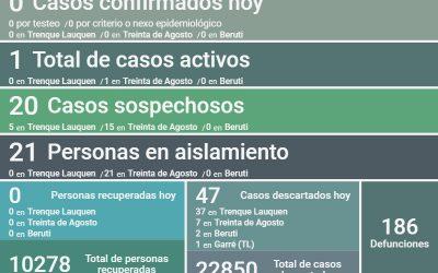 QUEDA UN SOLO CASO ACTIVO DE COVID-19 EN EL DISTRITO: HOY NO HUBO NINGÚN NUEVO CASO POSITIVO Y FUERON DESCARTADOS 47 CASOS