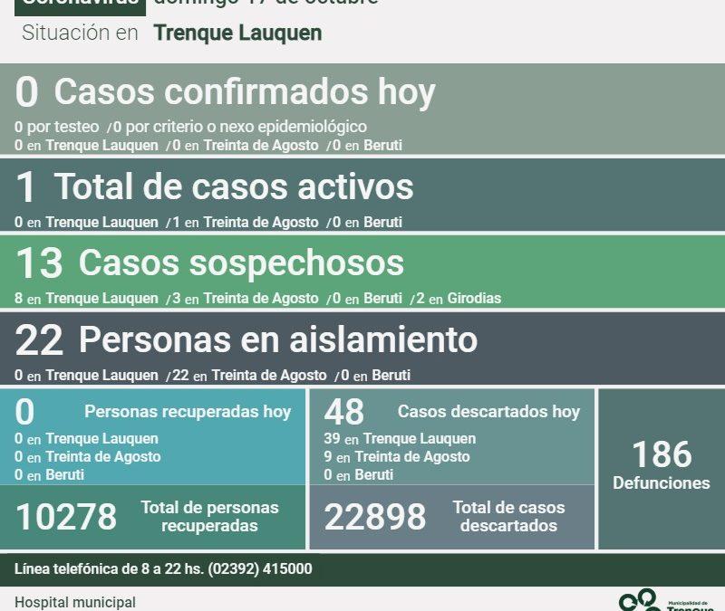 COVID-19: NO HUBO NUEVOS CASOS CONFIRMADOS Y SE REPORTARON 48 CASOS DESCARTADOS, POR LO QUE SIGUE HABIENDO UN SOLO CASO ACTIVO