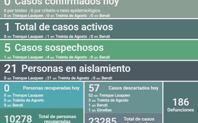 COVID-19: FUERON DESCARTADOS 57 CASOS Y SIGUE QUEDANDO UN SOLO CASO ACTIVO EN EL DISTRITO