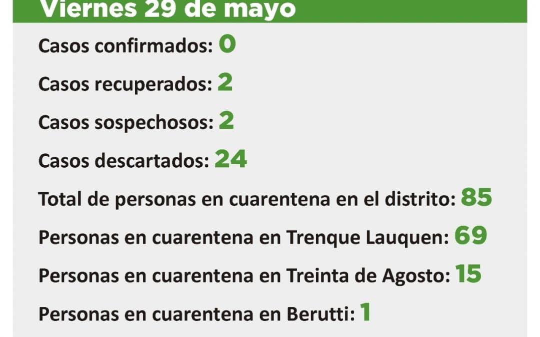 CORONAVIRUS: DOS CASOS SOSPECHOSOS, 85 PERSONAS EN CUARENTENA Y 510 DADAS DE ALTA DE ESA CONDICIÓN