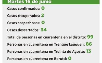 CORONAVIRUS: HAY 99 PERSONAS EN CUARENTENA EN TODO EL DISTRITO, 86 EN TRENQUE LAUQUEN Y 13 EN TREINTA DE AGOSTO