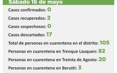 CORONAVIRUS:  NO HAY CASOS SOSPECHOSOS, 105 PERSONAS ESTÁN EN CUARENTENA EN TODO EL DISTRITO Y 401 YA FUERON DADAS DE ALTA