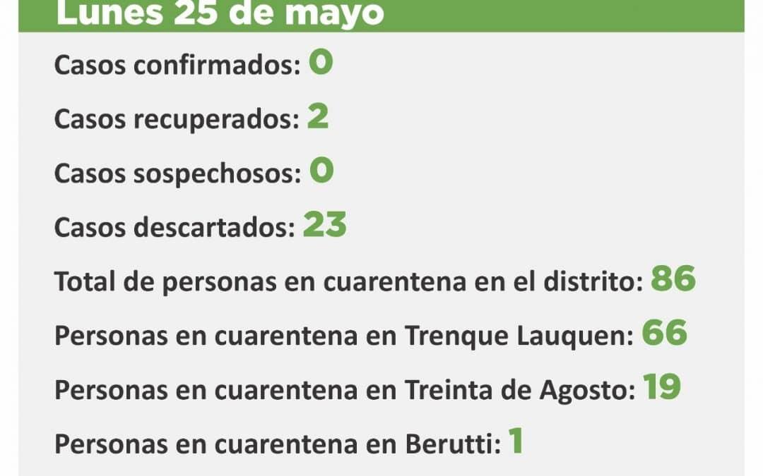 CORONAVIRUS:  SIN CASOS SOSPECHOSOS Y CON 86 PERSONAS EN CUARENTENA EN TODO EL DISTRITO