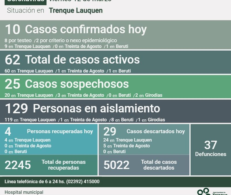 COVID-19: SON 62 LOS CASOS ACTIVOS EN TODO EL DISTRITO