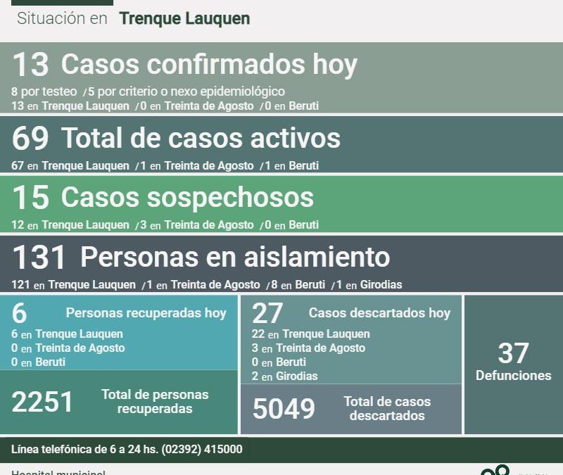 COVID-19: FUERON CONFIRMADOS 13 NUEVOS CASOS Y SE RECUPERARON SEIS PERSONAS MÁS, SUBIENDO HOY (SÁBADO) LOS CASOS ACTIVOS A 69